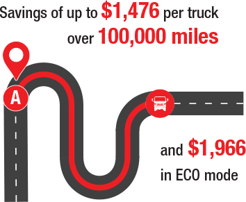 $1,476 savings per truck over 100,000 miles & $1,966 in ECO mode
