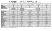 2012 Specifications Overview Chart